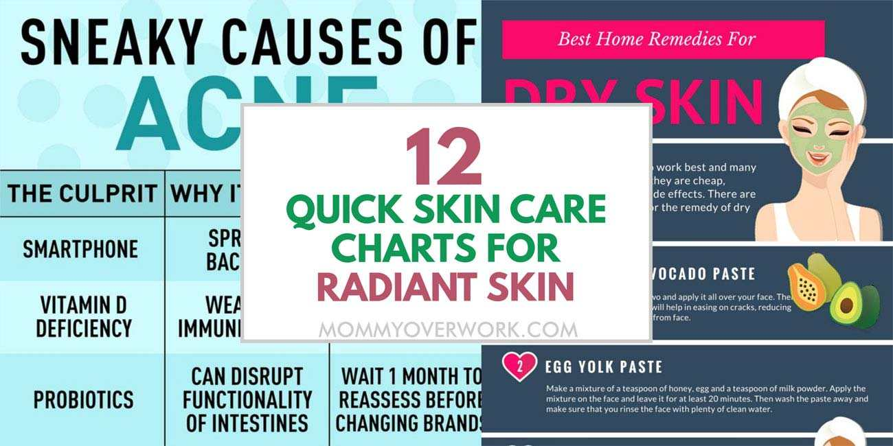 collage of quick, natural skin care tips to get rid of acne, dry skin with food, homemade remedies.